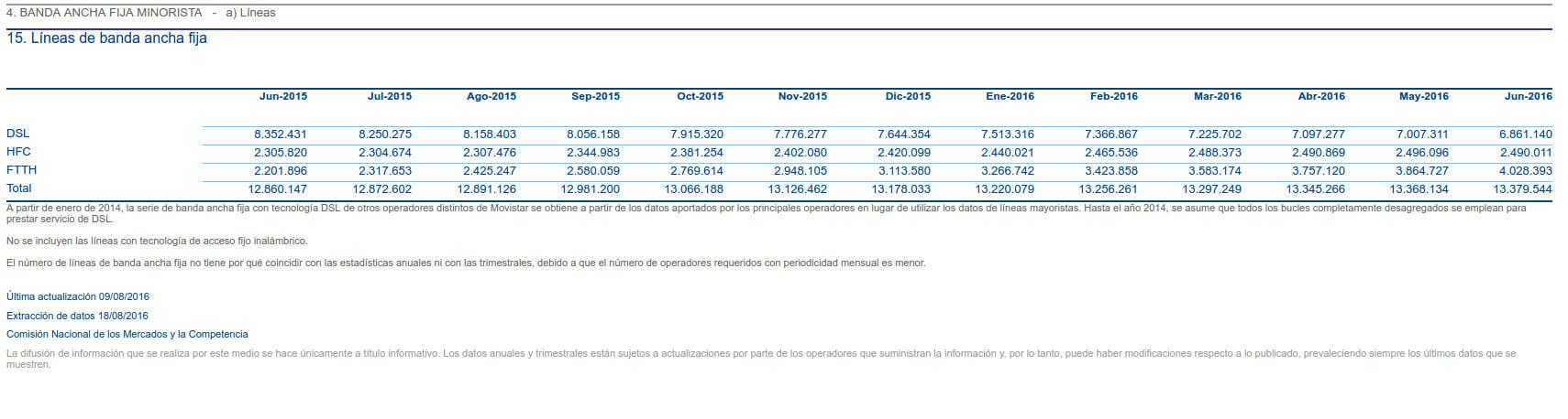 Progresión lineas FTTH en 2016 para España